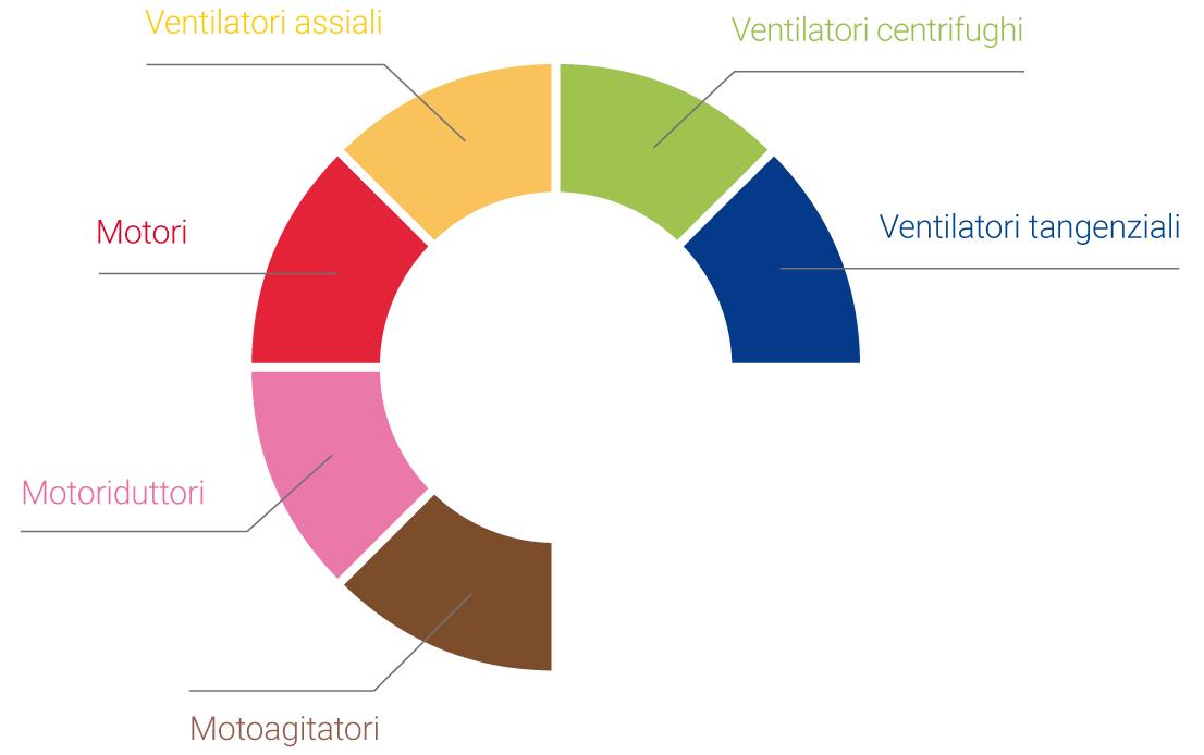 settori industriali prodotti Coprel